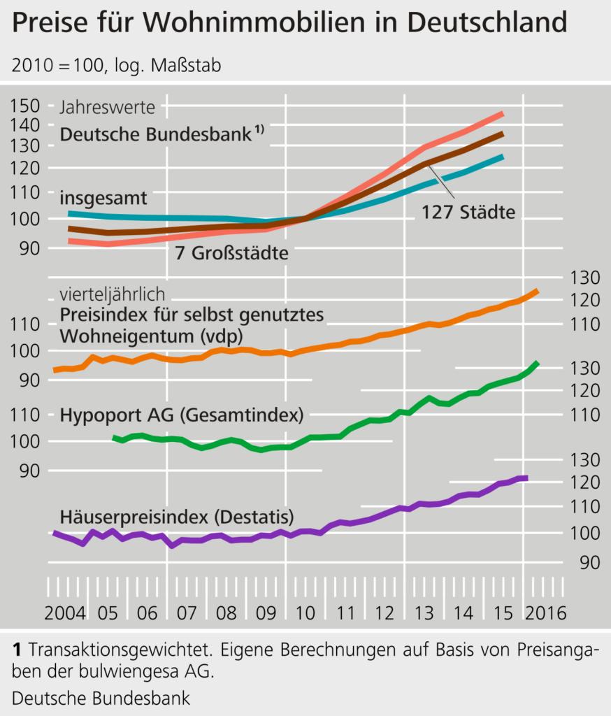 Liniencharts zur Entwicklung des deutschen Immobilienmarktes