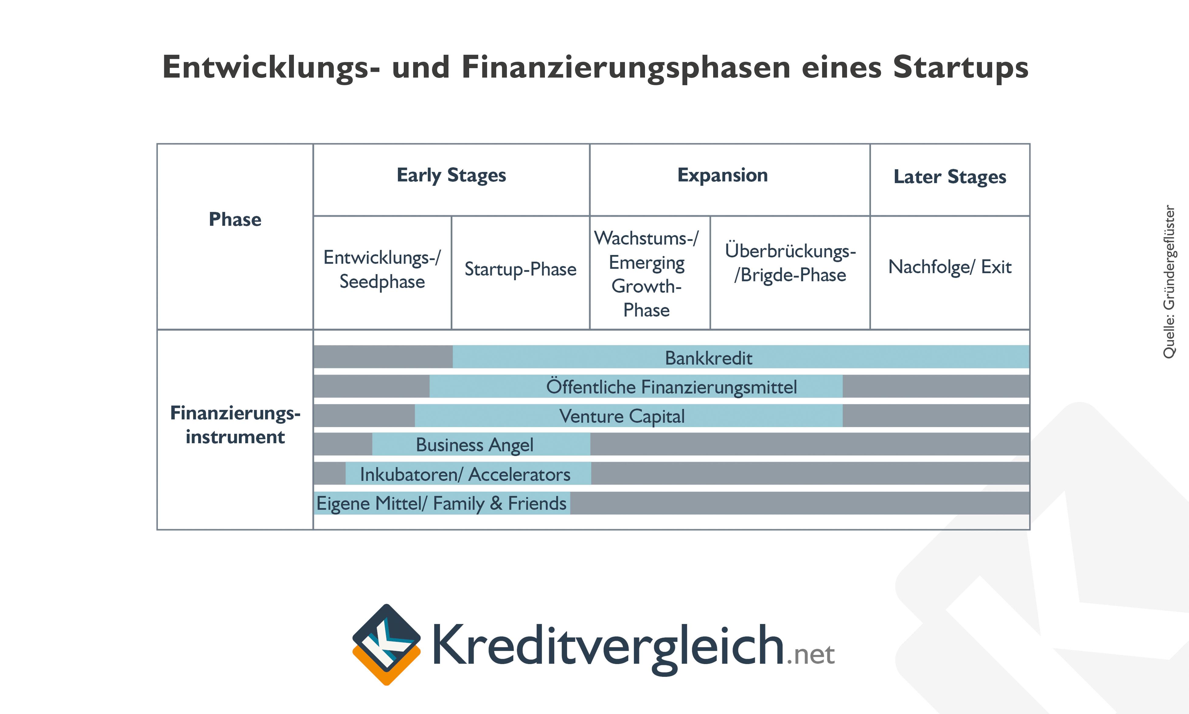Entwicklungs- und Finanzierungsphasen von Startups