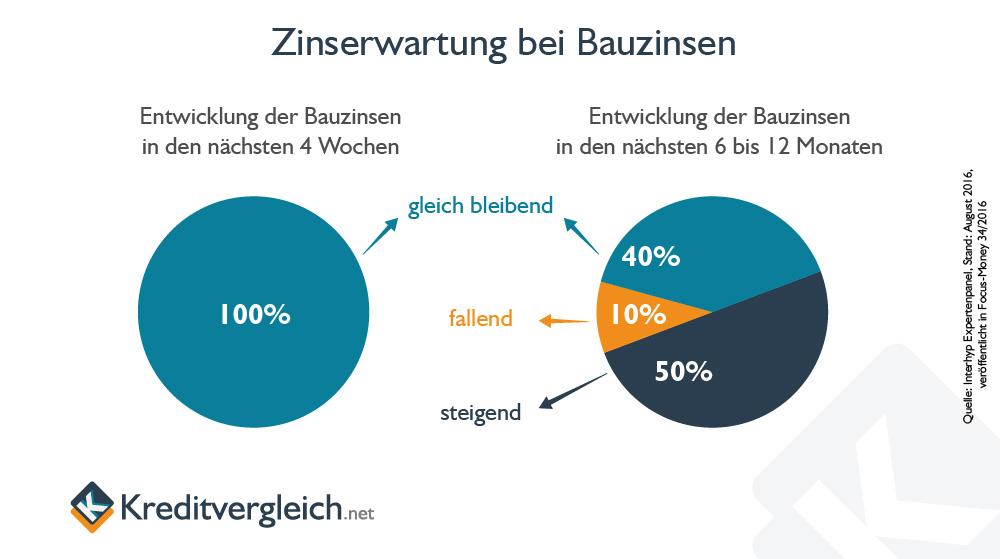 Ergebnisse des Interhyp Expertenpanels zur Entwicklung der Bauzinsen