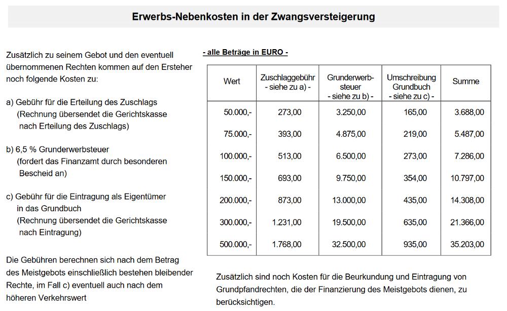 Beispielhafte Auflistung der Kosten, die im Zusammenhang mit einer Zwangsversteigerung auftreten können.