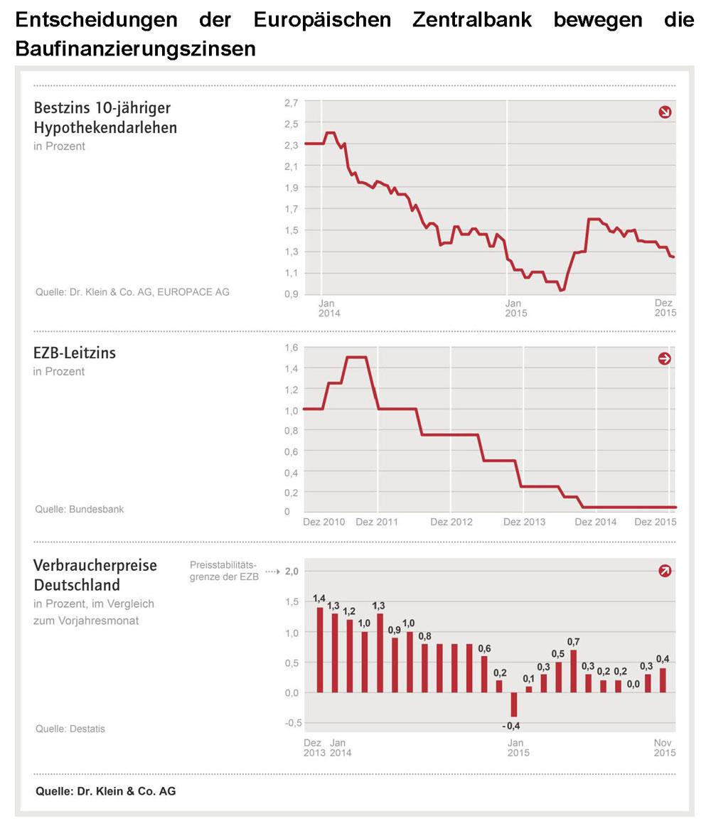 Drei Grafiken zur Entwicklung des Umfelds für Baufinanzierungen