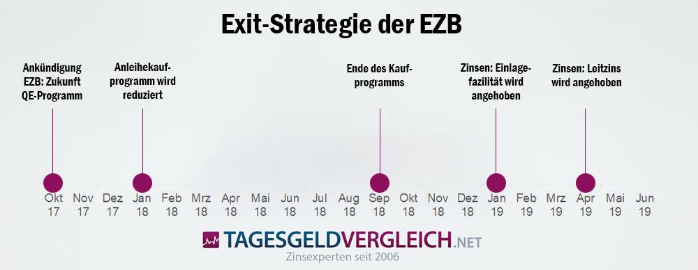 Zeitplan zur Exti-Strategie der EZB im QE-Programm