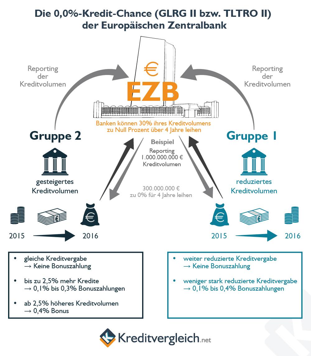 Info-Grafik zum Null-Prozent Kredit der EZB an die europäischen Banken