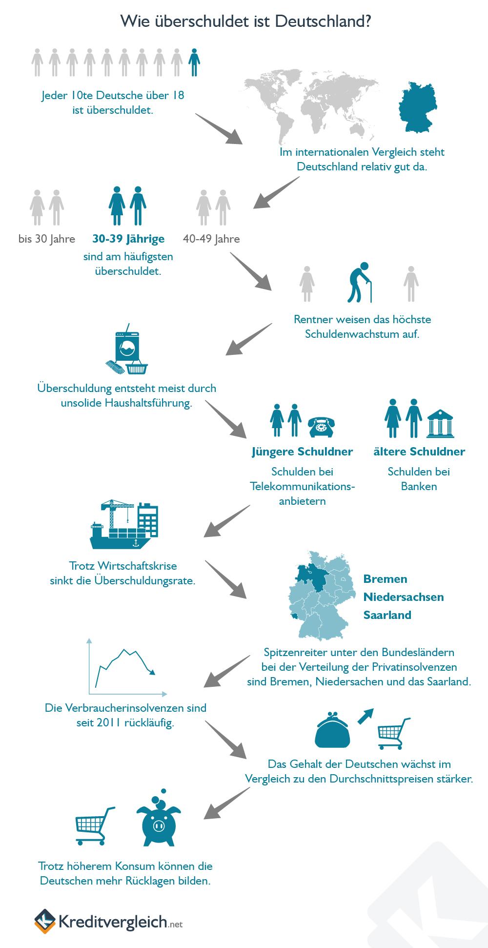Infografik zur Überschuldung in Deutschland