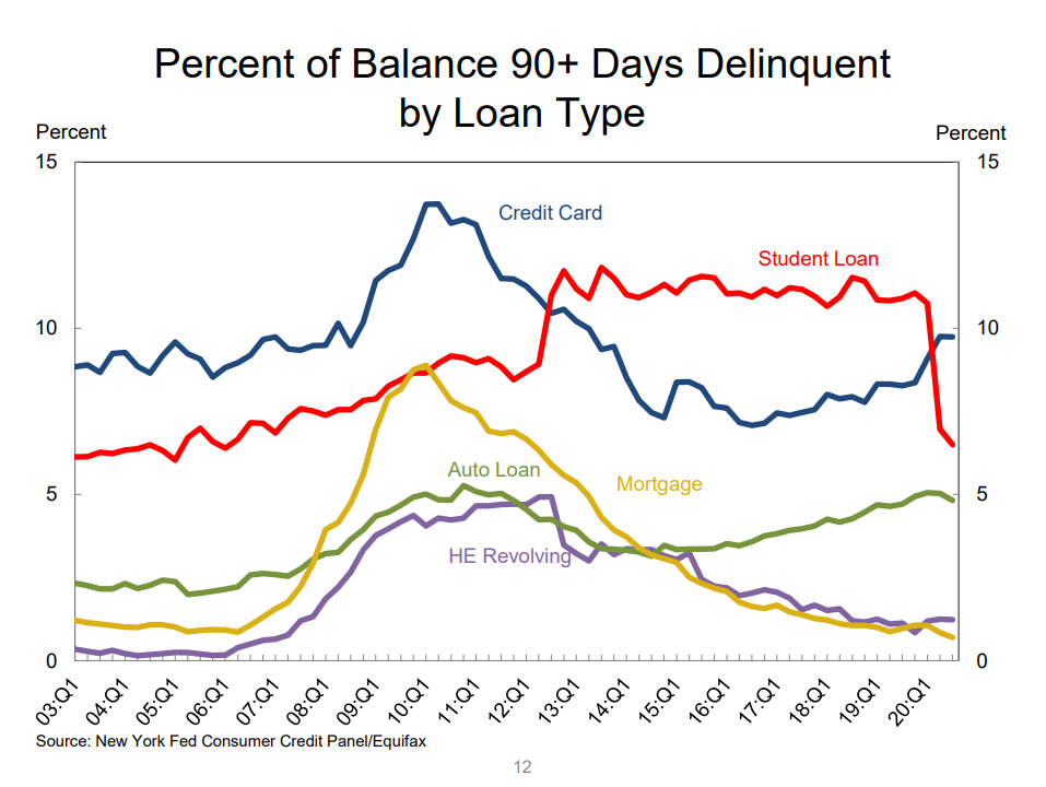 Anteil der faulen Kredite in den USA nach Kreditart