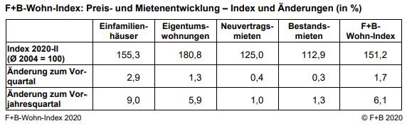 F+B-Wohn-Index: Preisentwicklung und Mietenentwicklung von Immobilien