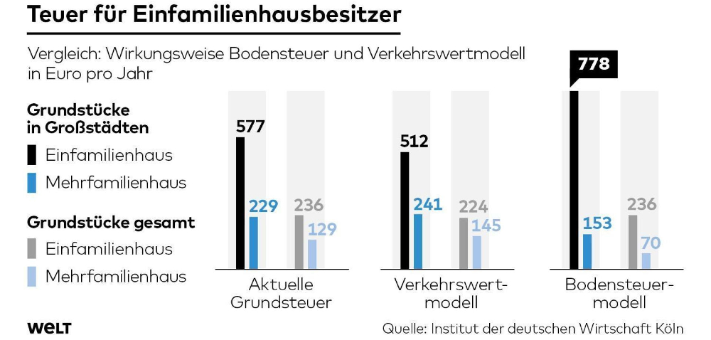 Statistik zeigt finanzielle Auswirkungen des Verkehrswertmodells bei der Grundsteuer