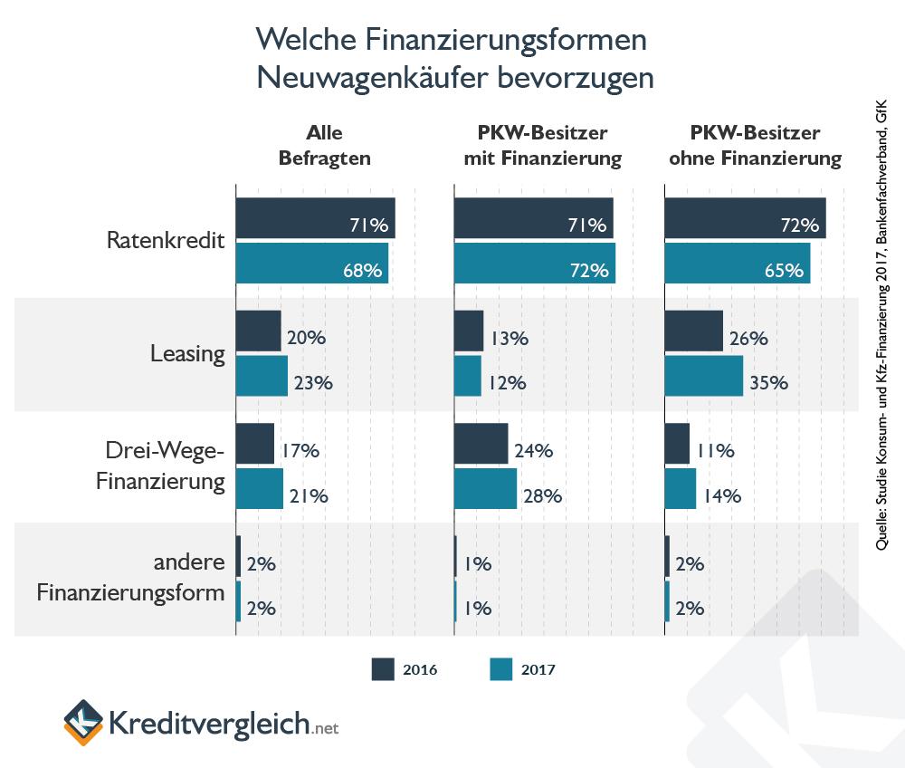 Horizontale Balkendiagramme, die die Verteilung der Finanzierungsformen unter den Neuwagenkäufern angeben