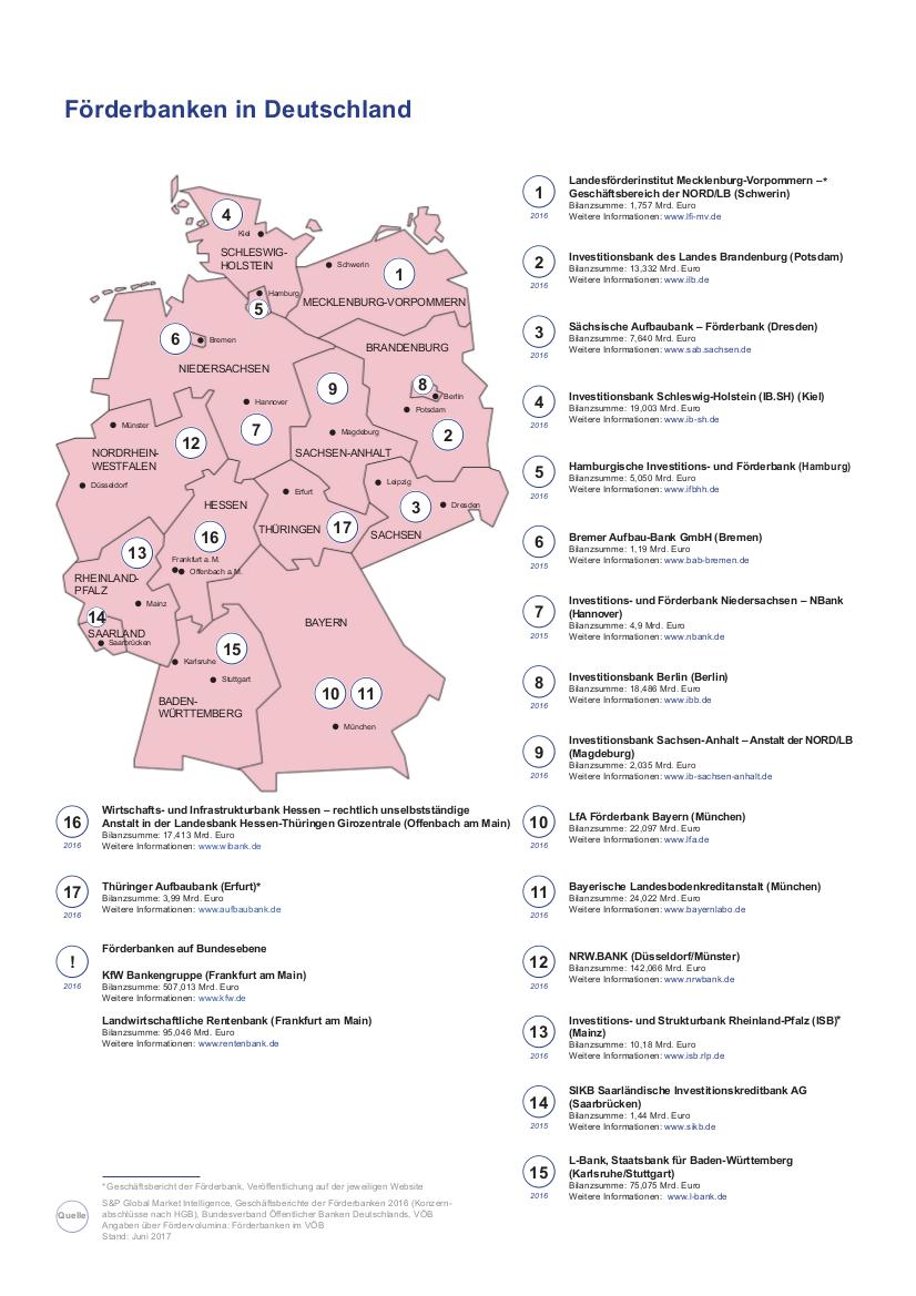 Deutschlandkarte als Übersicht über die Förderbanken, ihre Einzugsgebiete und ihre Bilanzsummen