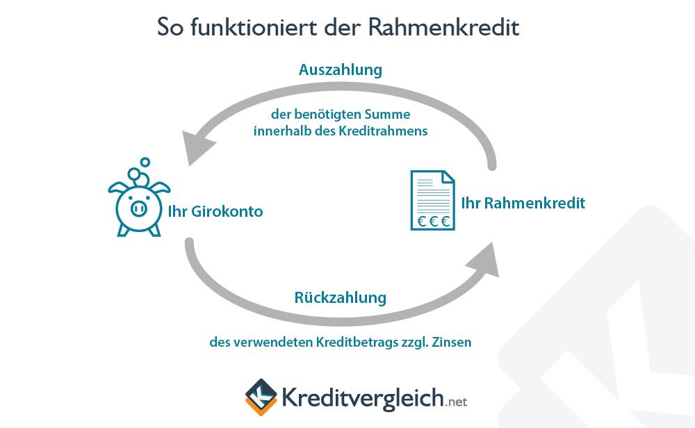 Wie funktioniert ein Rahmenkredit?