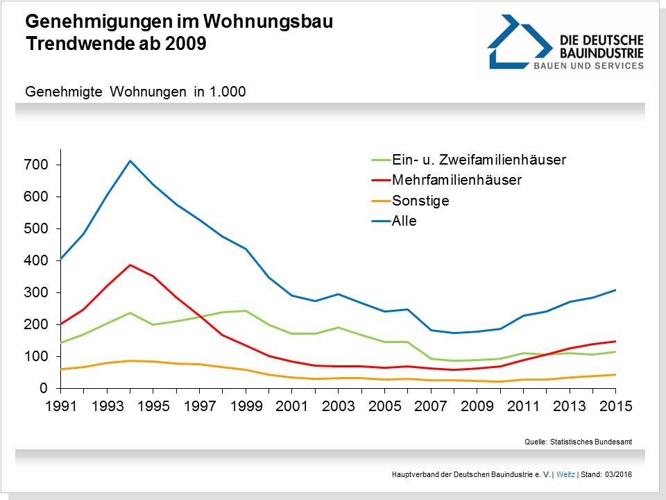 Liniencharts zur Entwicklung der Wohnungsbaugenehmigungen