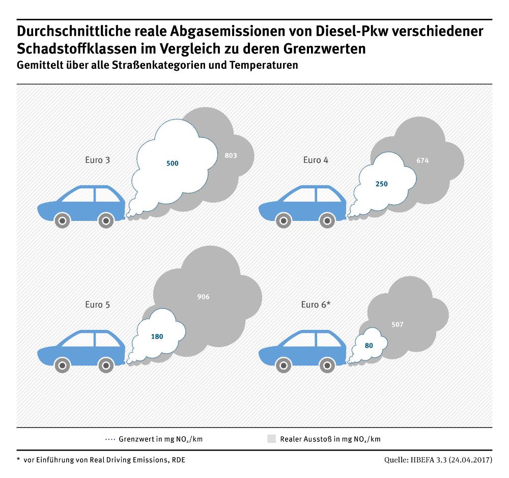 Grafik mit vier gezeichneten Autos und deren Schadstoff Emissionen je Euro Norm