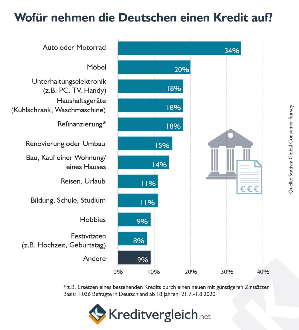 Wofür nehmen die Deutschen einen Kredit auf?