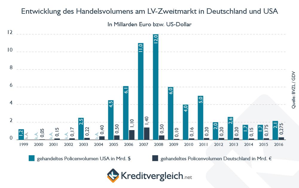 Säulendiagramm zur Entwicklung des Handelsvolumens am Lebensversicherungs-Zweitmarkt in Deutschland und den USA von  1999 bis 2016
