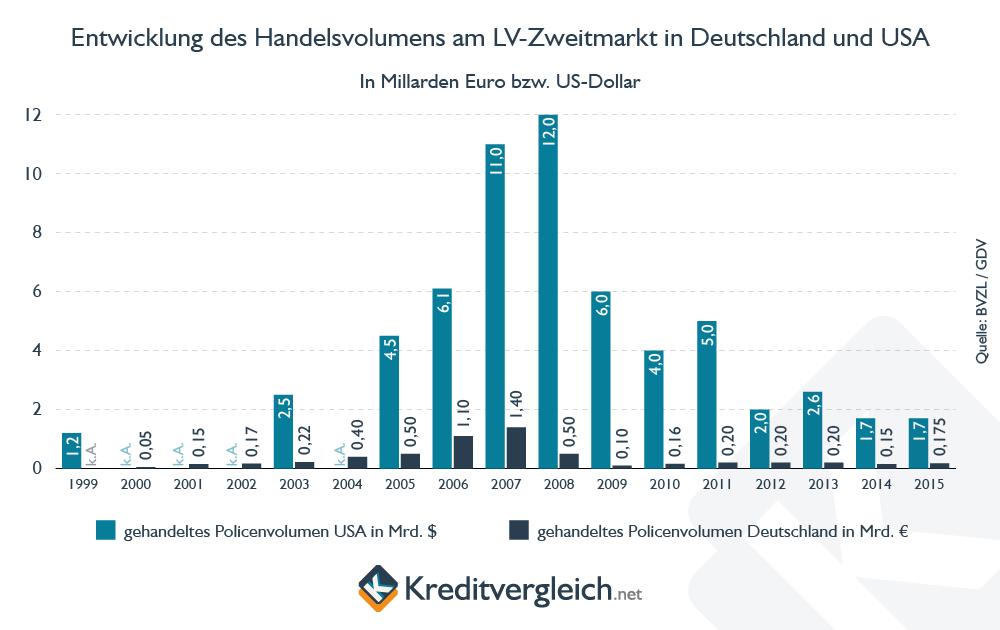Statistik des Handelsvolumens am LV-Zweitmarkt in Deutschland und den USA