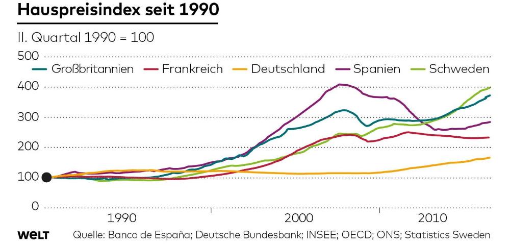 hauspreisindex-von-die-welt-seit-1990
