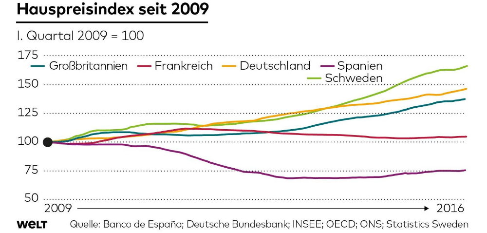Linienchart zur Entwicklung der Häuserpreise in fünf europäischen Ländern seit 2009