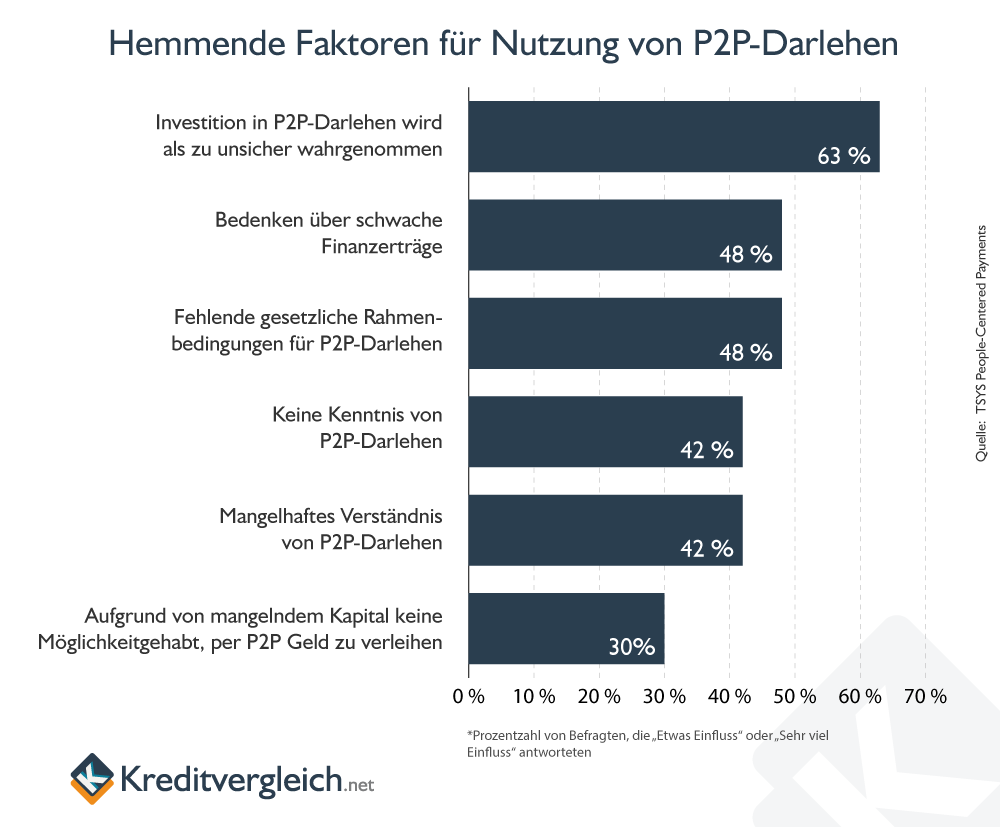 Infografik zu hemmenden Faktoren bei P2P-Darlehen