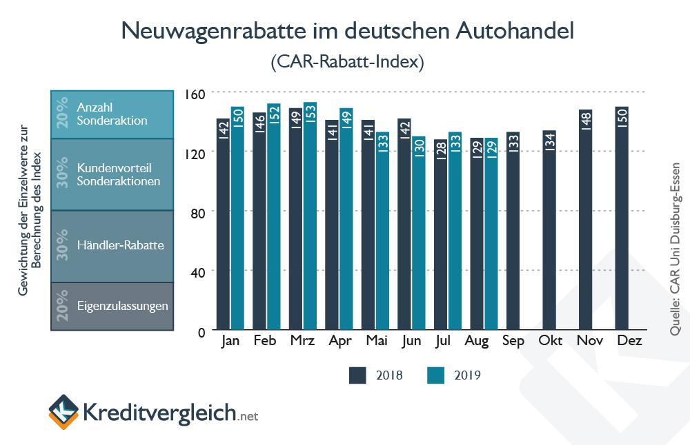Balkendiagramm zu den vergebenen Rabatten auf Neuwagenpreise in Deutschland