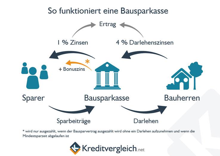 Infografik zur Funktion einer Bausparkasse