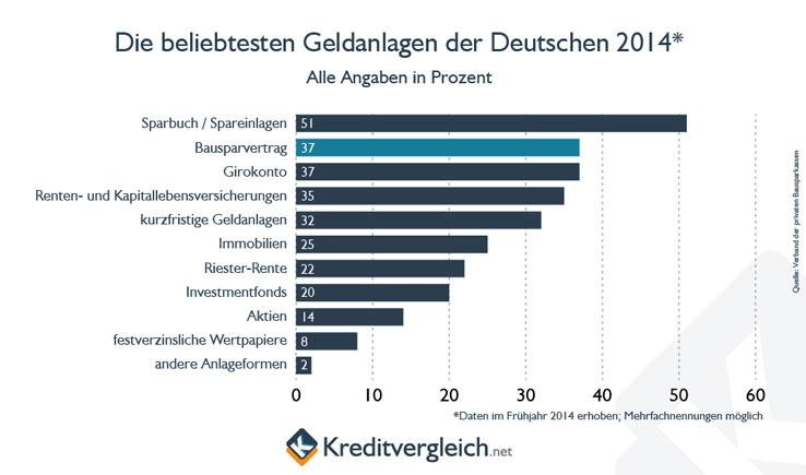 Infografik zur Übersicht der Geldanlagen in Deutschland