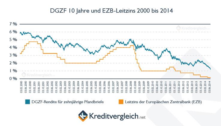 Statistik: DGZF 10 Jahre und EZB-Leitzins 2000 bis 2014