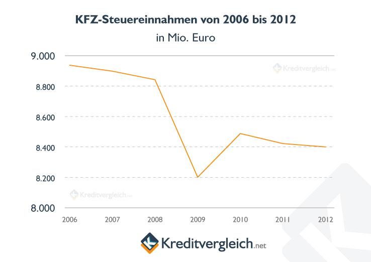 Infografik zu den Kfz-Steuereinnahmen