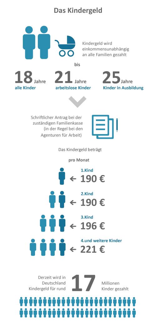 Infografik als Überblick zum Kindergeld