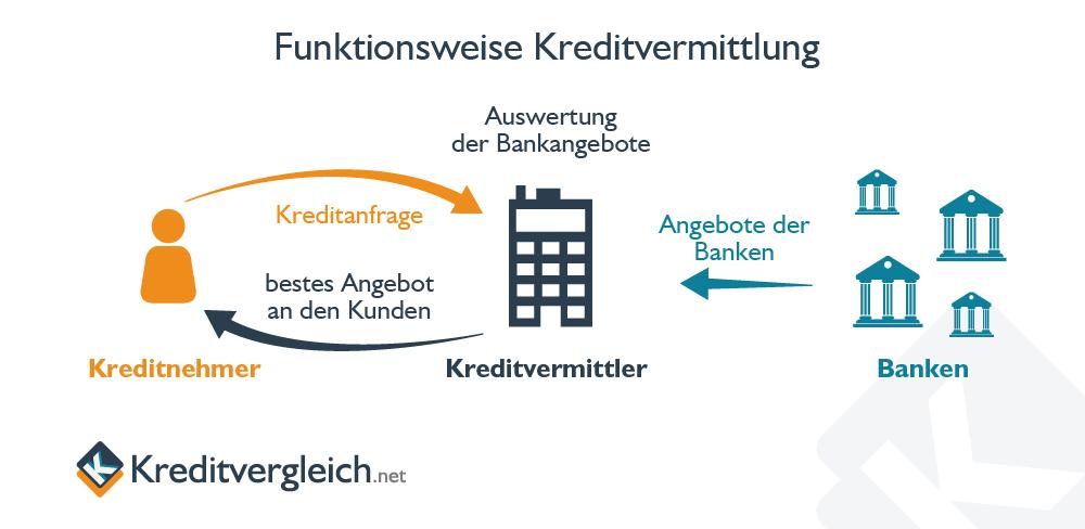 Eine Infografik zeigt die Arbeitsweise von Kreditvermittlern als Finanzintermediär