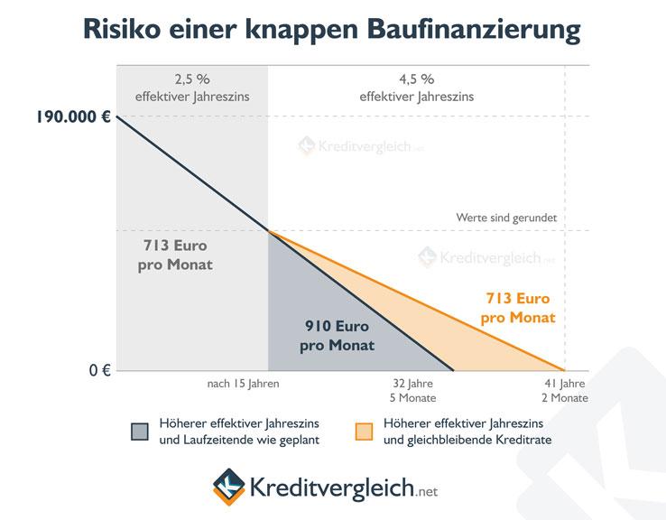 Linienchart zum Thema Immobilienfinanzierung