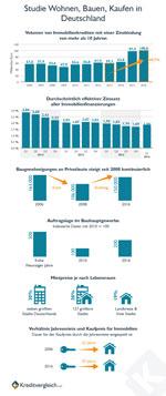 Infografik zum Immobilienmarkt in Deutschland