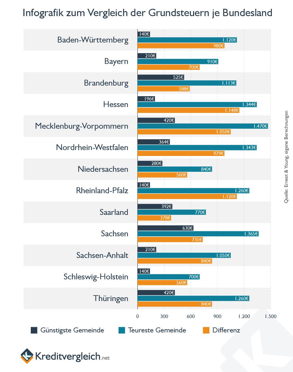 Horizontales Balkendiagramm zum Vergleich der Grundsteuer innerhalb der Bundesländer