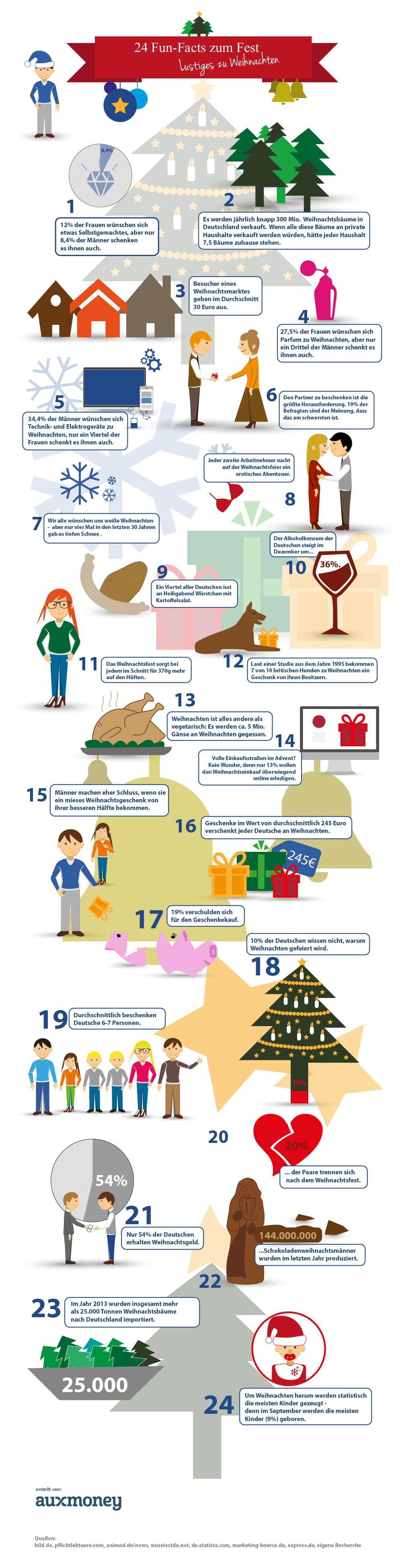 Weihnachtsfakten und unnützes Wissen zu Weihnachten