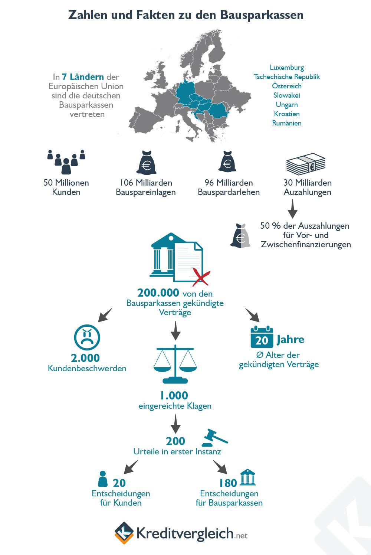 Infografik Zahlen und Fakten zu Bausparkassen
