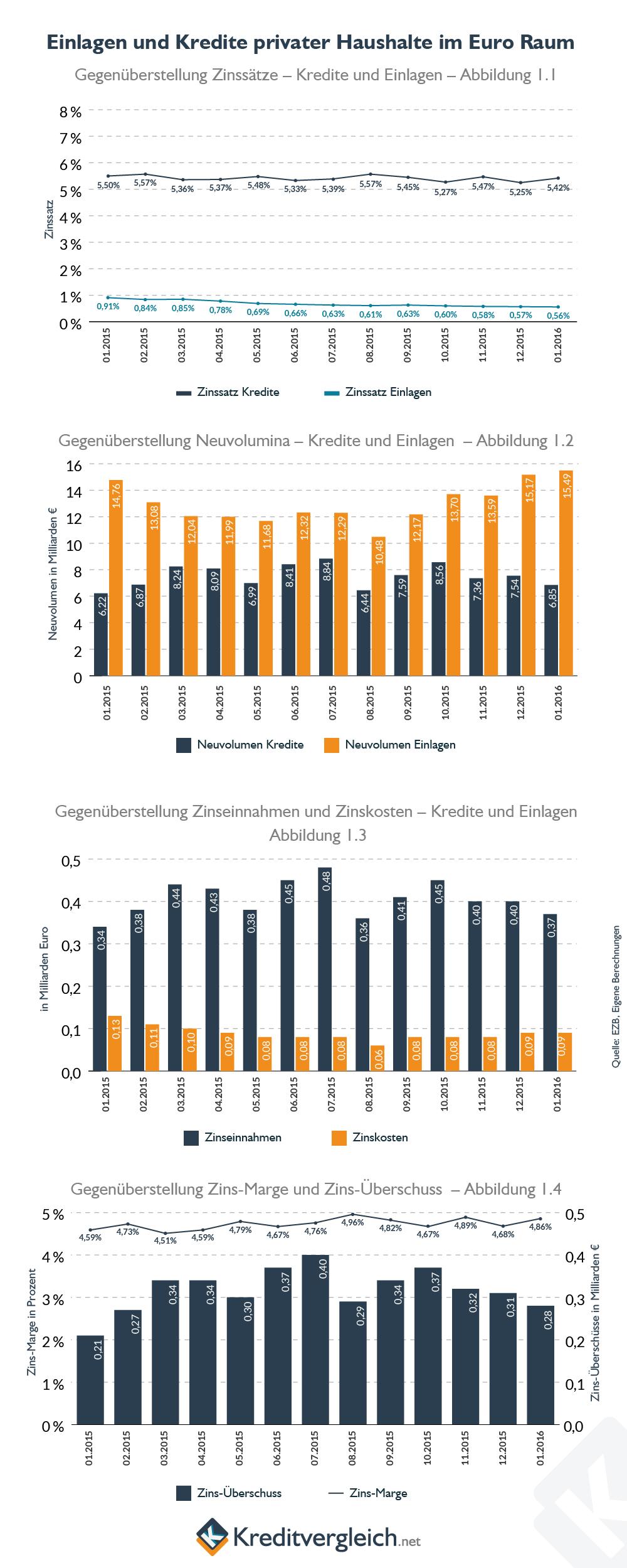 Infografik zu den Einlagen und Krediten der privaten Haushalte in Europa