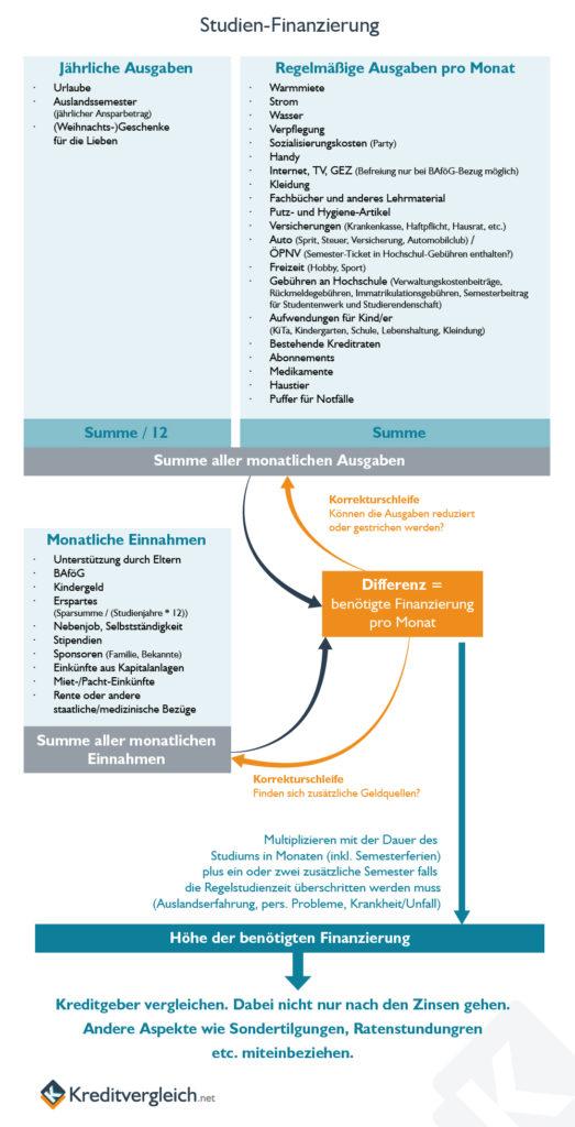 Infografik zur Berechnung der Kosten für das Studium