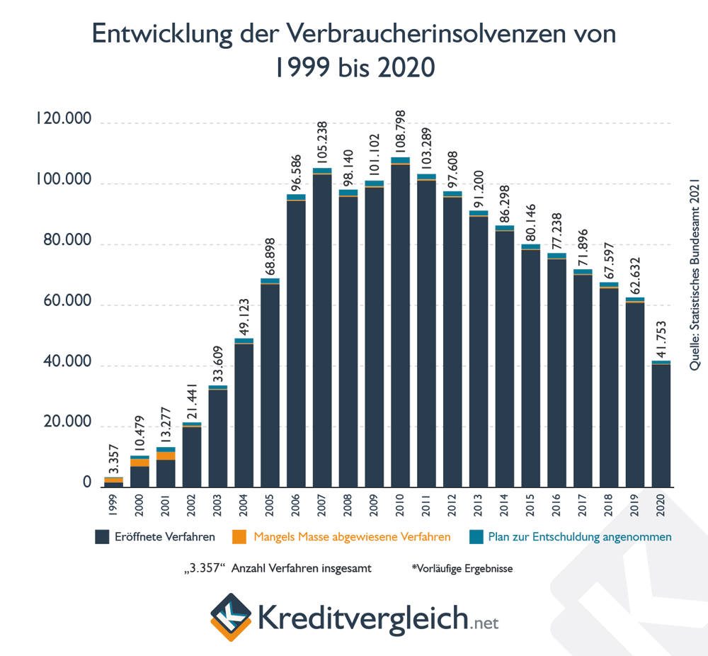 Entwicklung Privatinsolvenzen 1999 bis 2019