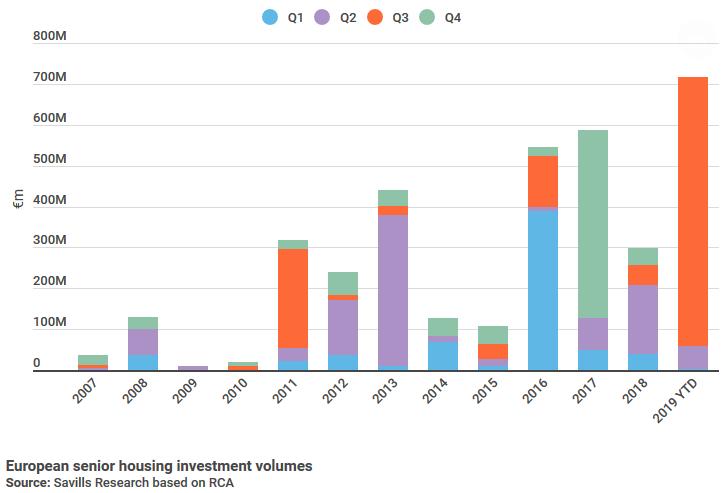 Investitionsvolumen in Seniorenwohnen