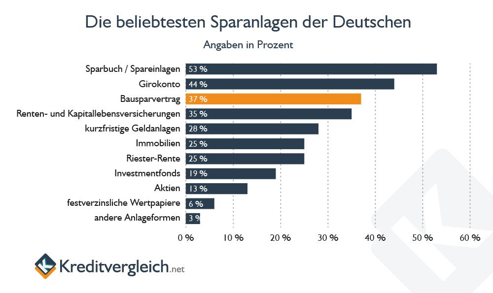 Horizontales Balkendiagramm zur Beliebtheit von Bausparverträgen bei deutschen Endverbrauchern
