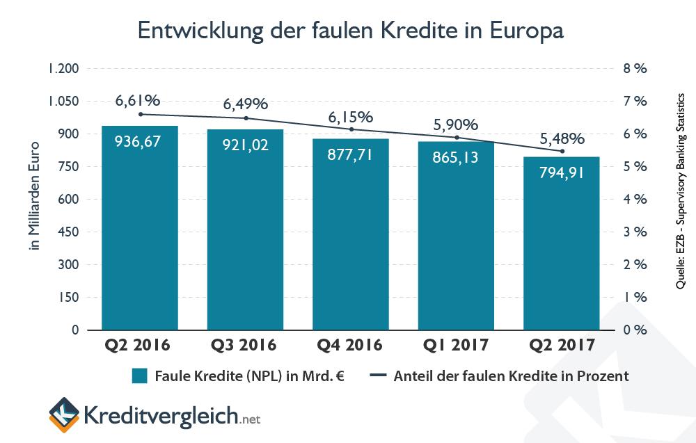 Nach rechts abfallendes Balkendiagramm zur zeitlichen Entwicklung der faulen Kredite in Europa
