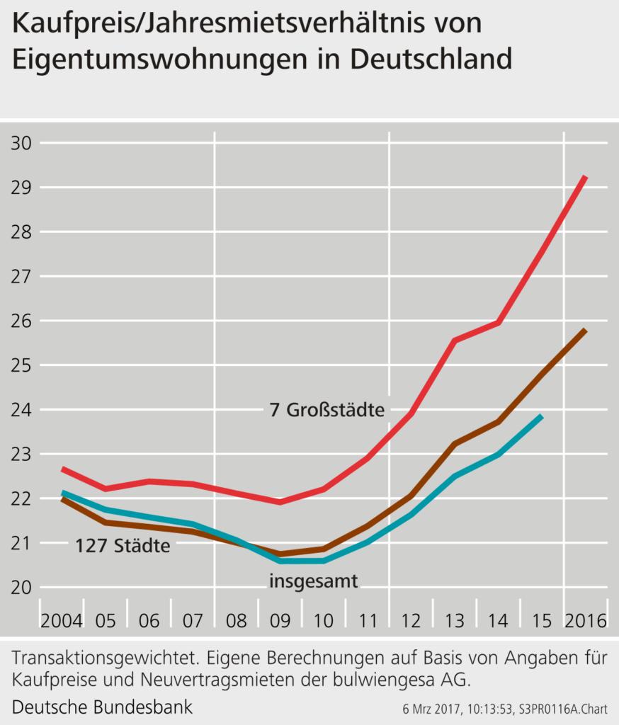 Infografik von der Deutschen Bundesbank zum Kaufpreis/Jahresmietsverhältnis