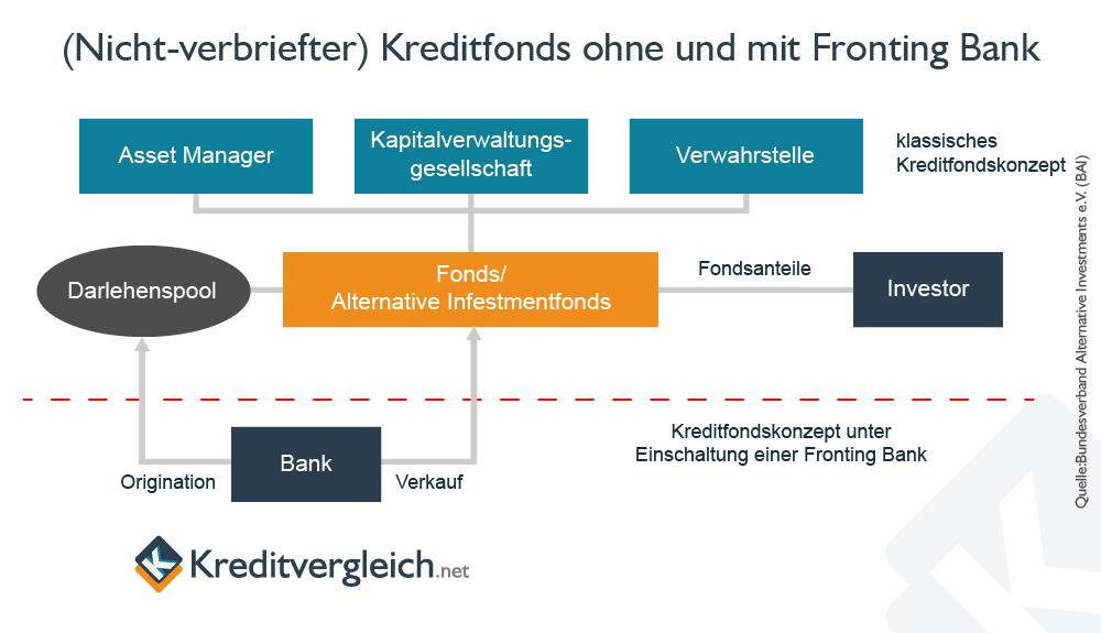 Klassisches Kreditfonds-Konzept