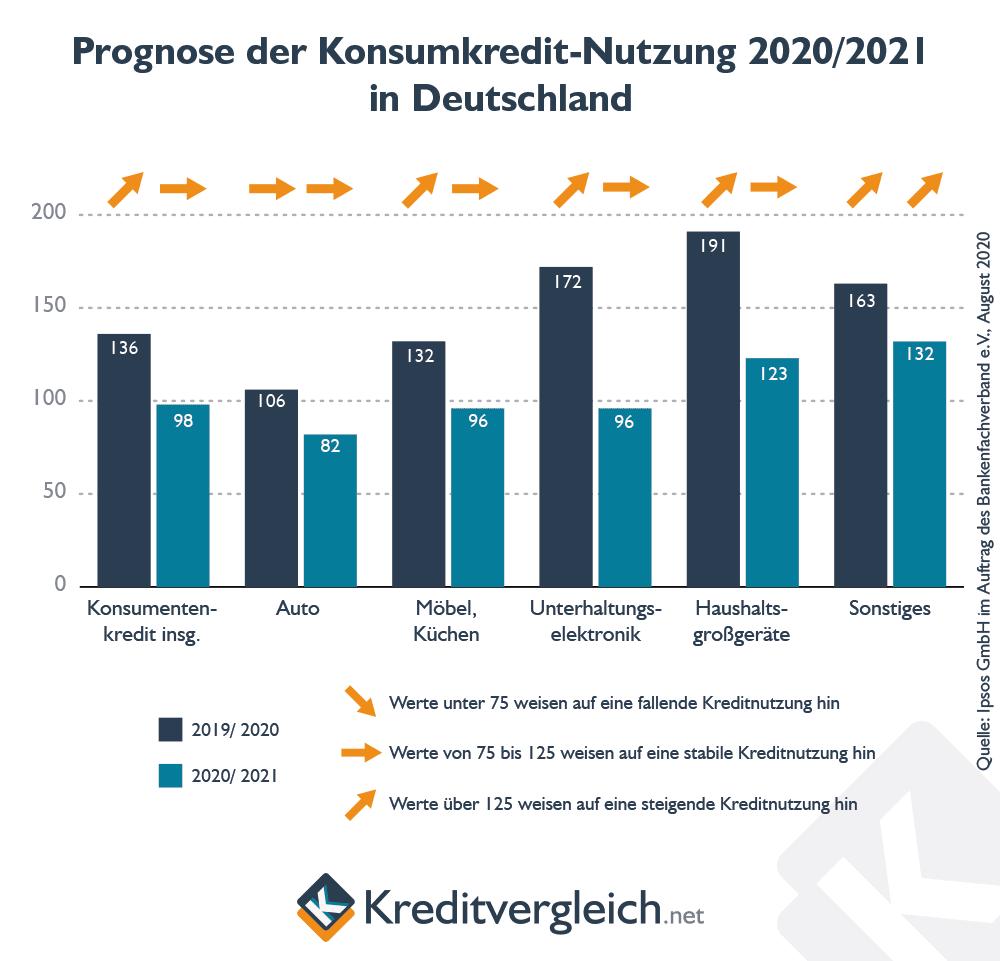 Prognose der Kosnumkredit-Nutzung in Deutschland nach einer Studie der GfK