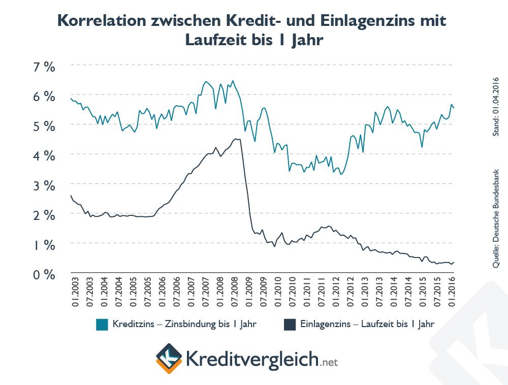 Linienchart zur Korrelation zwischen Einlagezinsen und Kreditzinsen bei Laufzeiten bis zu einem Jahr