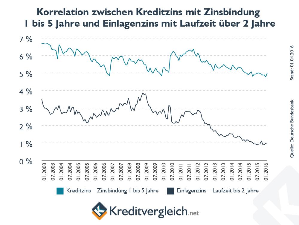 Linienchart zur Korrelation zwischen Kreditzins und Einlagenzins mit Laufzeit über zwei Jahre