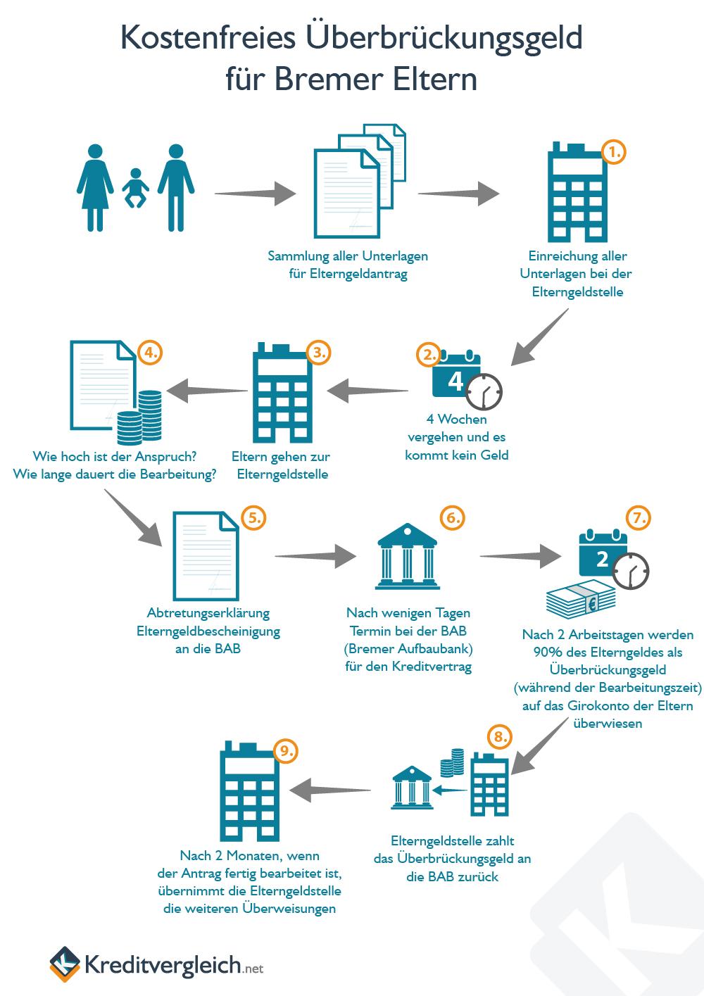Schematische Darstellung des Ablauf zur Beantragung des Überbrückungsgelds für junge Eltern in Bremen