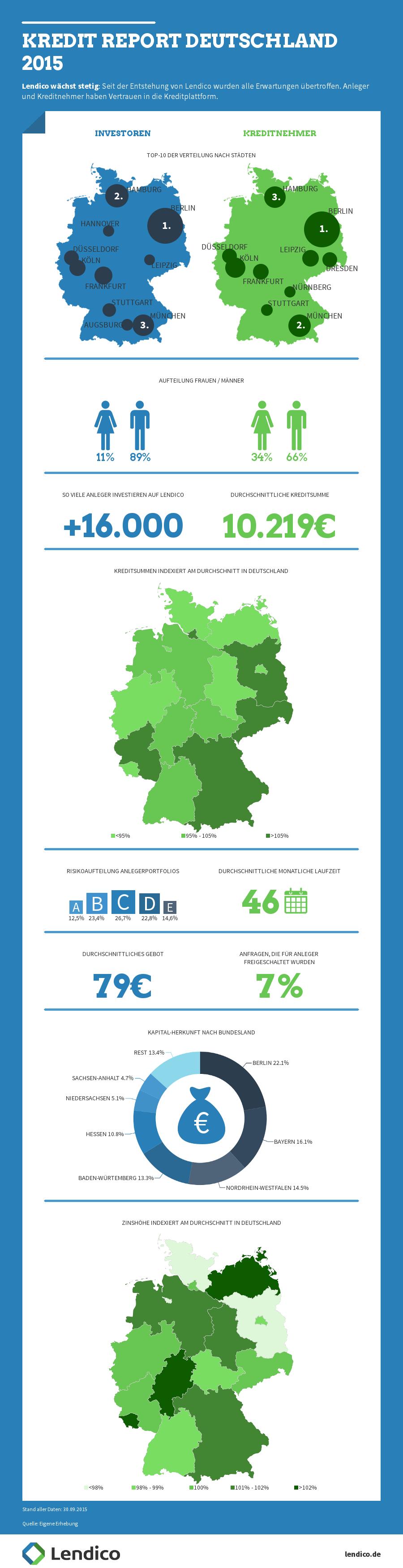Infografik zum Kreditreport 2015 von Lendico