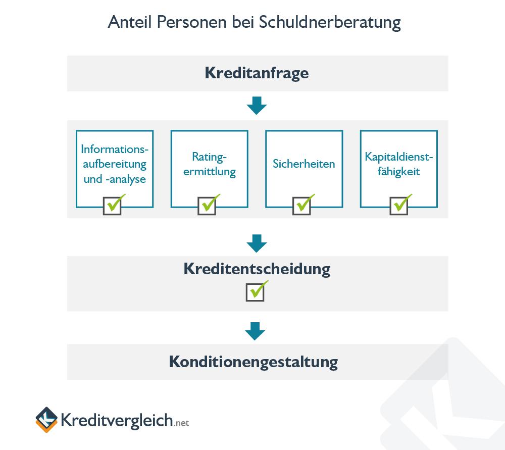 Infografik zum Ablauf des Kreditentscheidungsprozesses bei Banken