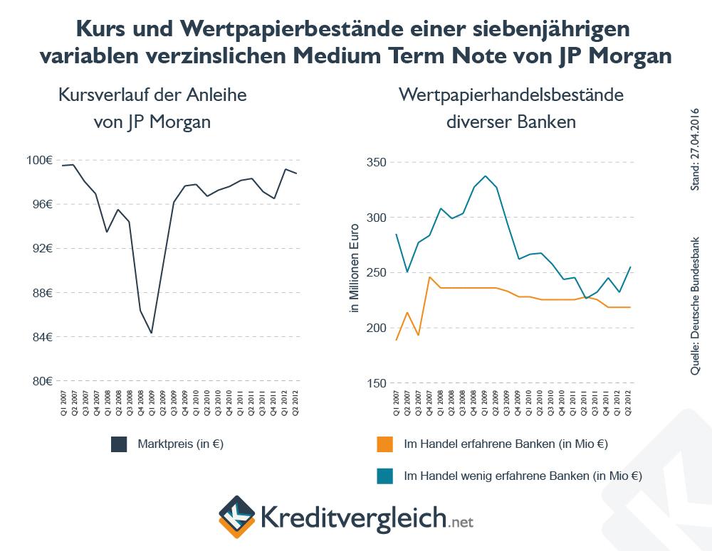 Zwei Liniencharts zum Kurs einer Anleihe und den Wertpapierbeständen diverser Banken