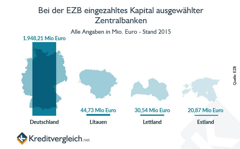 Infografik, die den Anteil des eingezahlten Kapitals Lettlands bei der EZB im Vergleich zu Deutschland, Estland und Litauen zeigt.